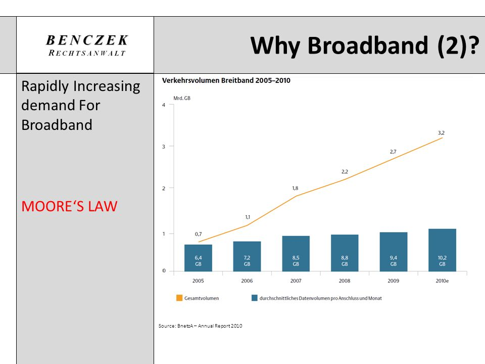Why Broadband (2) Rapidly Increasing demand For Broadband MOORE'S LAW