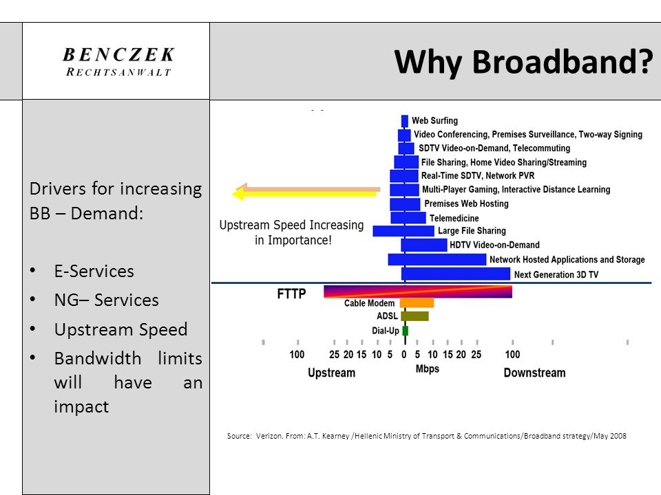 Why Broadband Drivers for increasing BB – Demand: E-Services