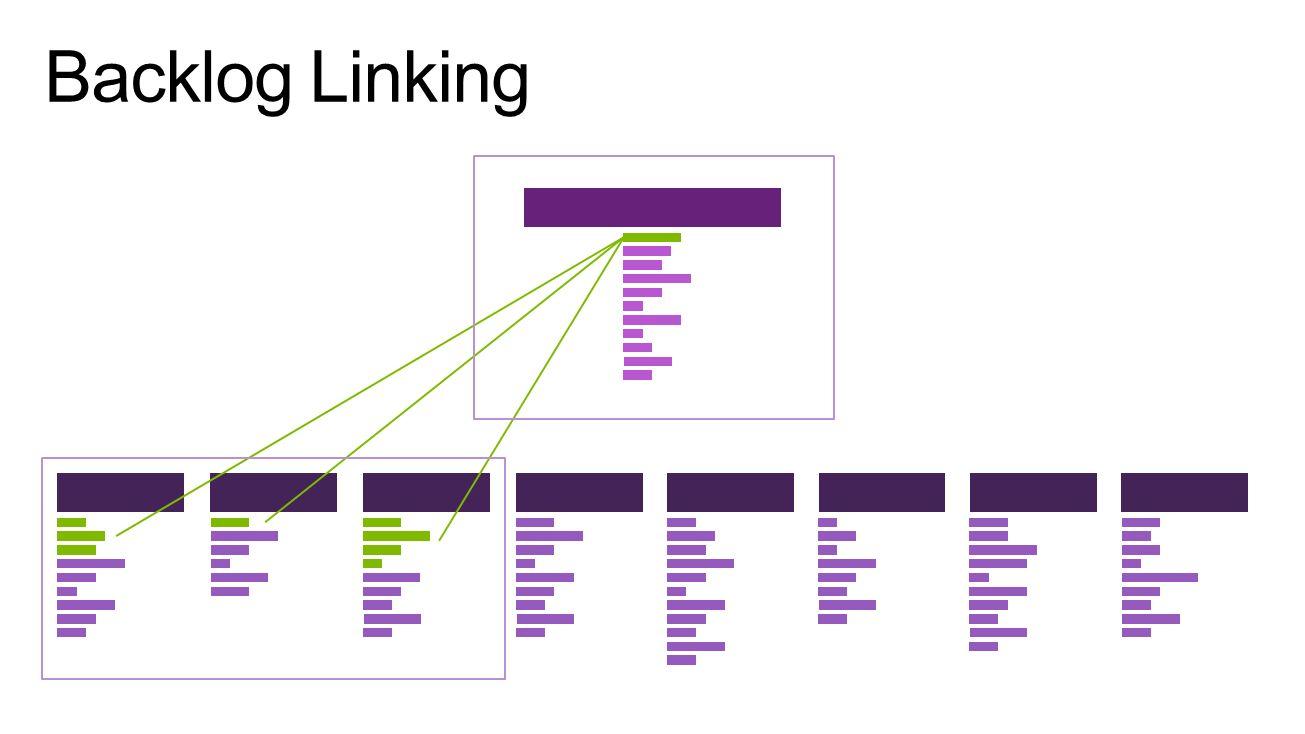 Backlog Linking