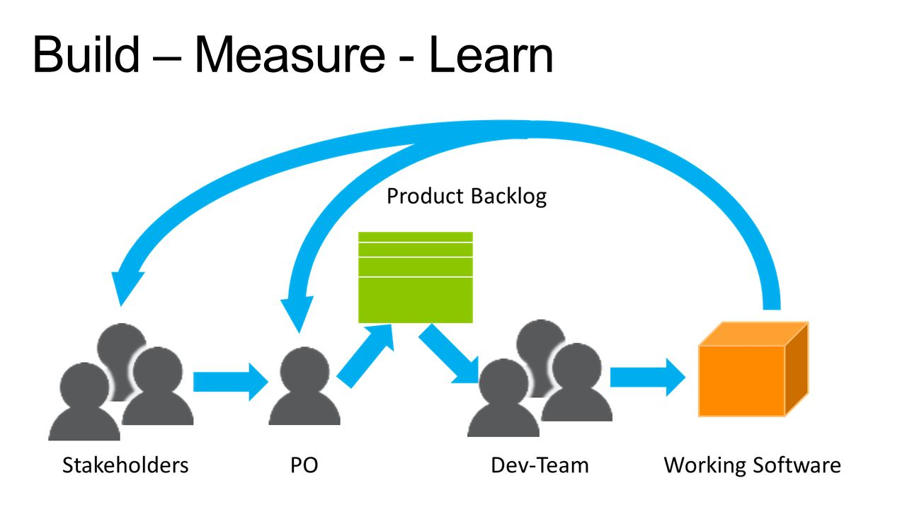 Build – Measure - Learn