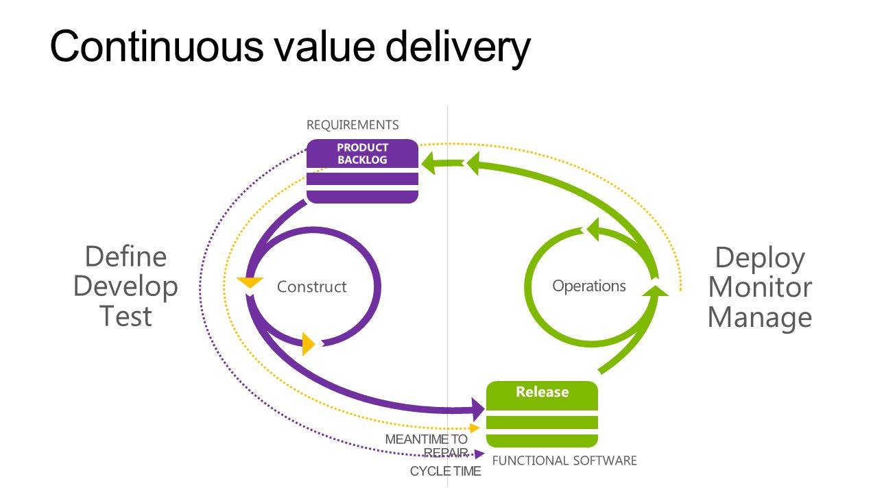 Continuous value delivery