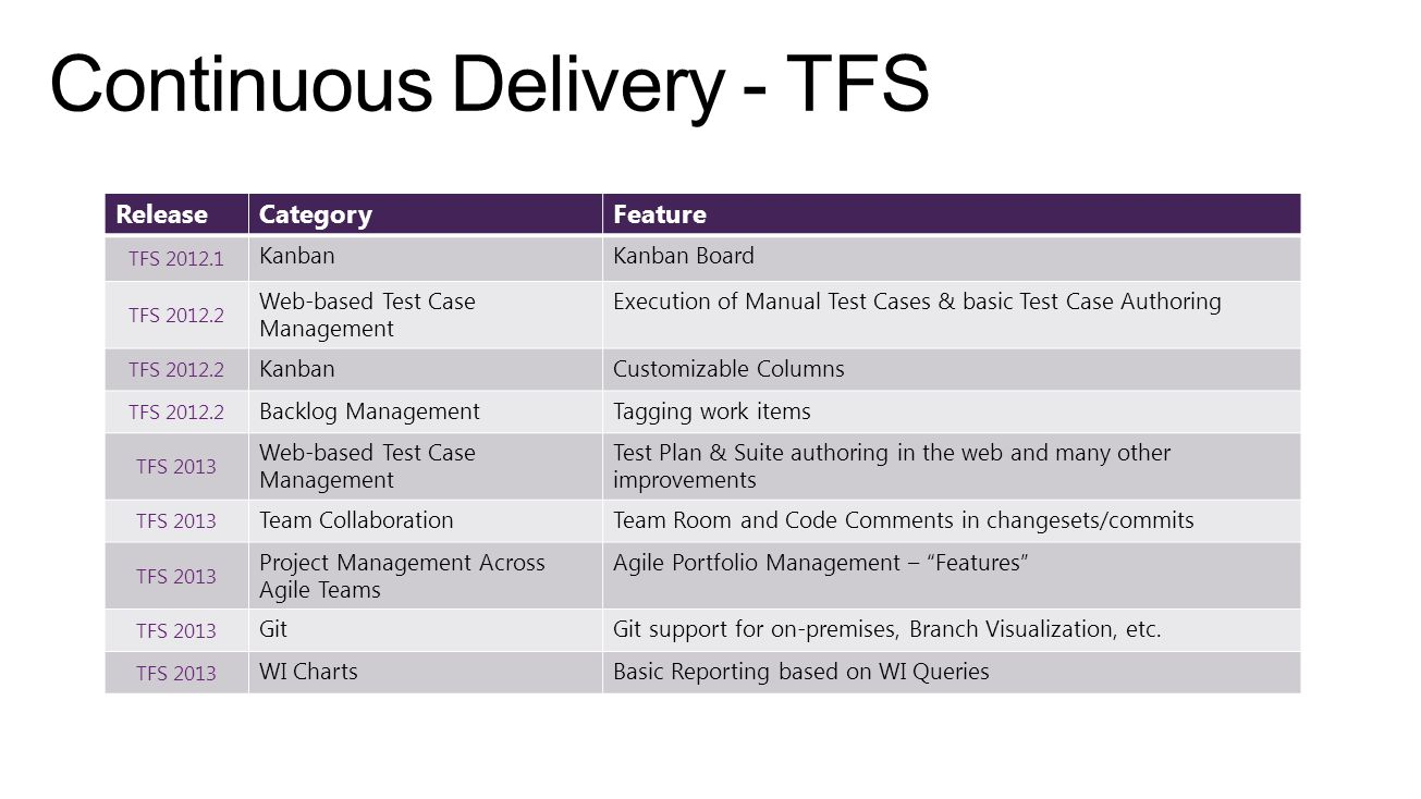 Continuous Delivery - TFS