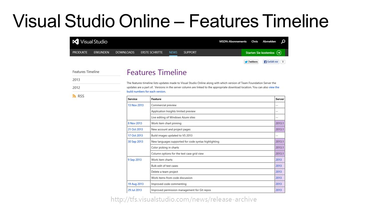 Visual Studio Online – Features Timeline