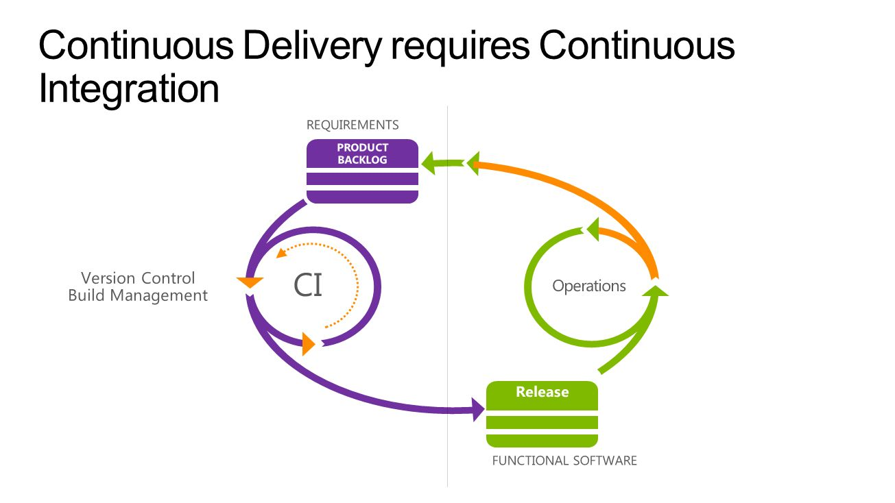 Continuous Delivery requires Continuous Integration