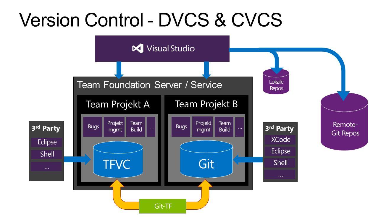 Version Control - DVCS & CVCS
