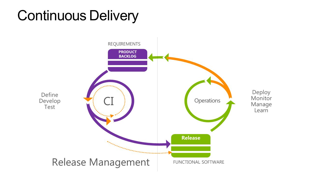 Continuous Delivery CI Release Management Deploy Monitor