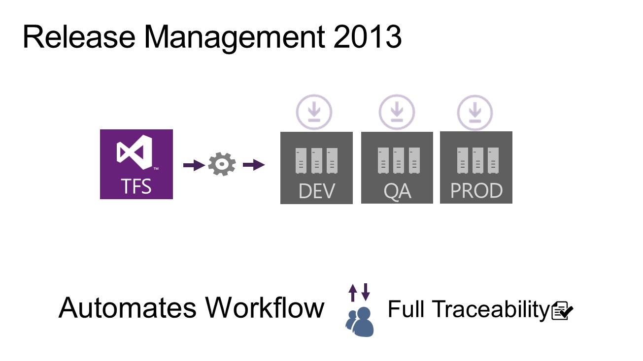 Release Management 2013 Automates Workflow Full Traceability DEV QA