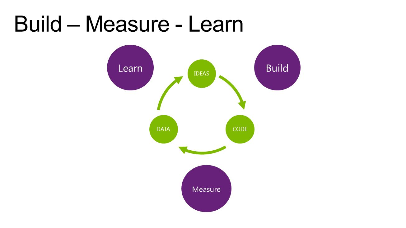 Build – Measure - Learn Learn Build Measure IDEAS DATA CODE