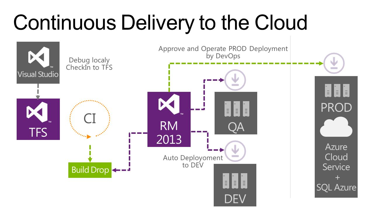 Continuous Delivery to the Cloud
