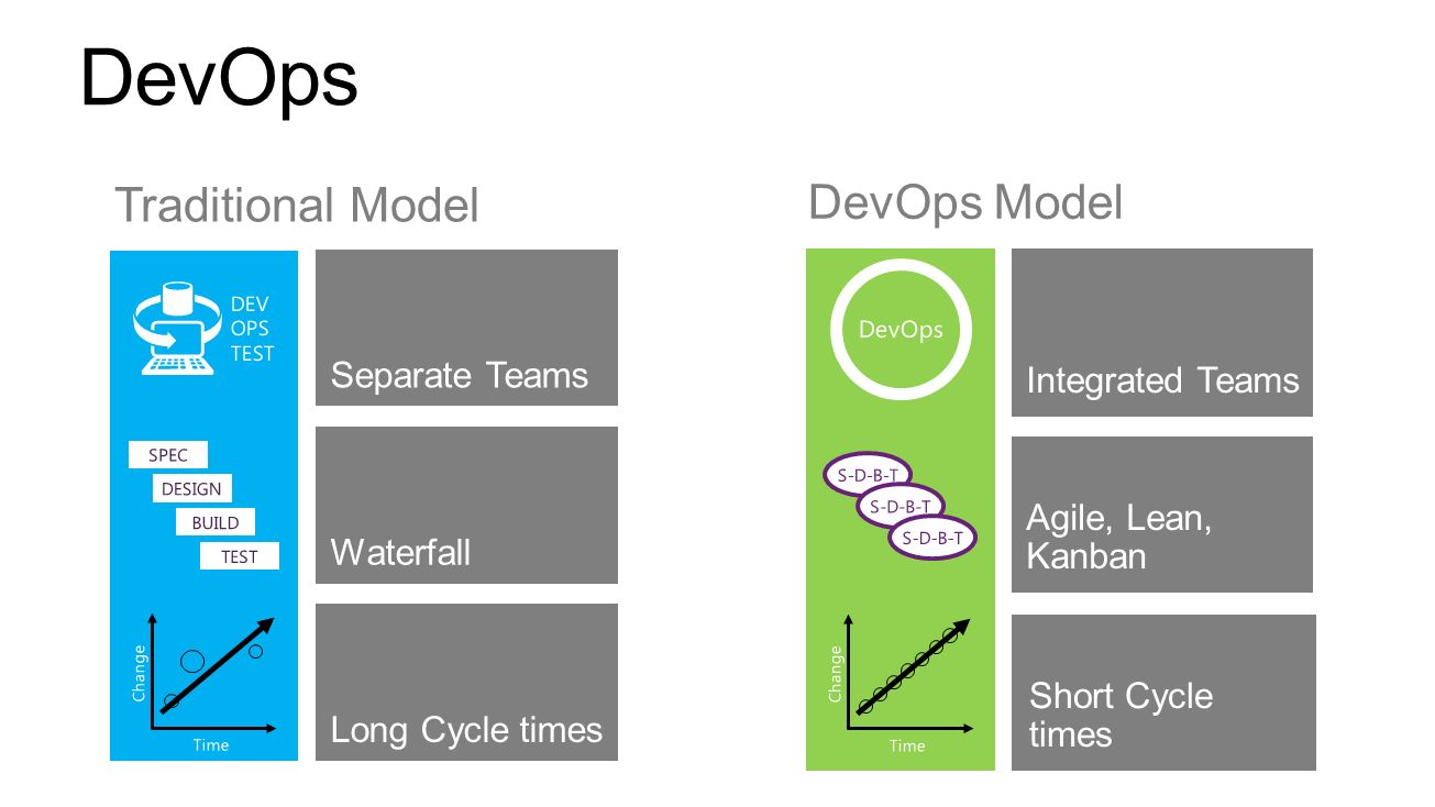DevOps Traditional Model DevOps Model Separate Teams Integrated Teams