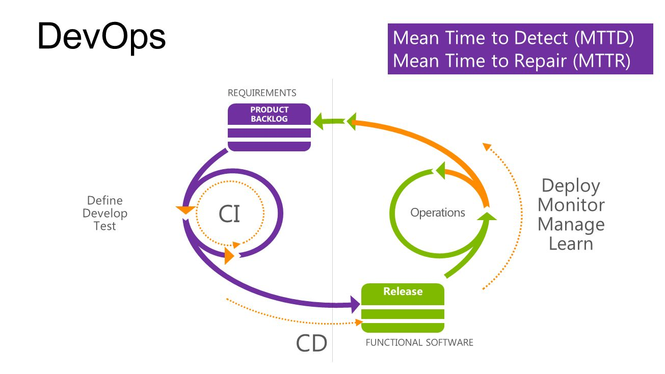 DevOps CI CD Mean Time to Detect (MTTD) Mean Time to Repair (MTTR)