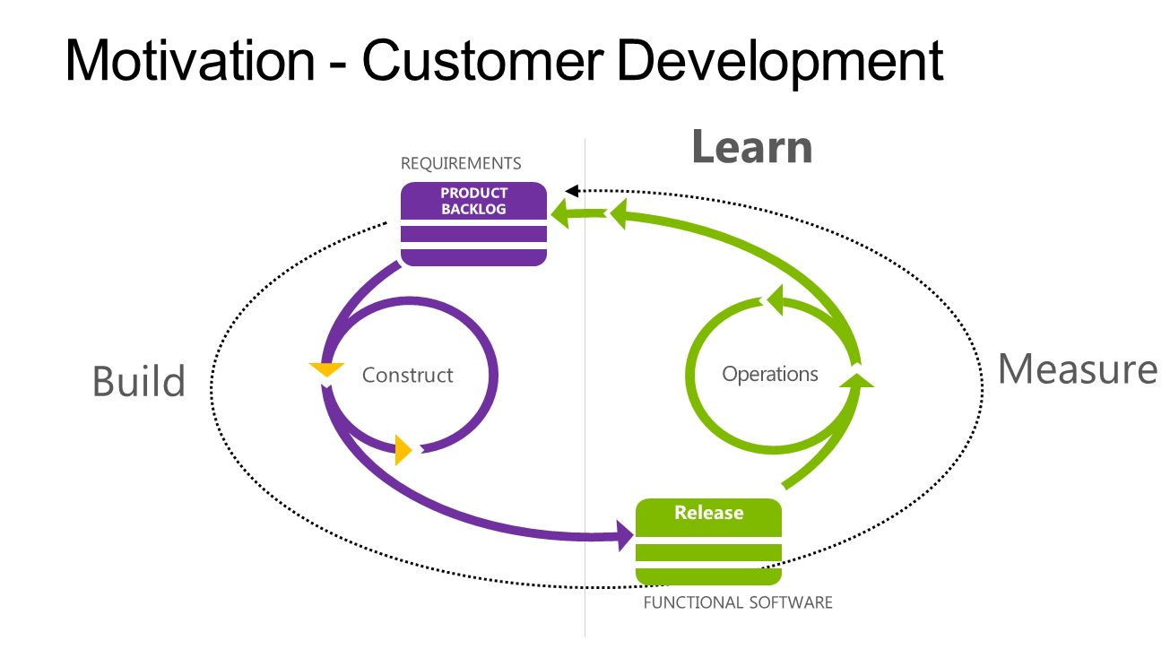 Motivation - Customer Development
