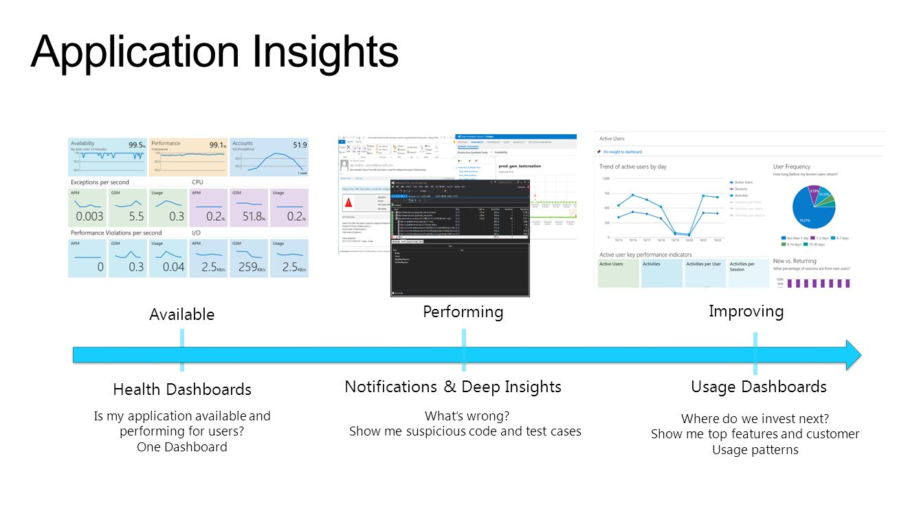 Application Insights Performing Available Improving Health Dashboards