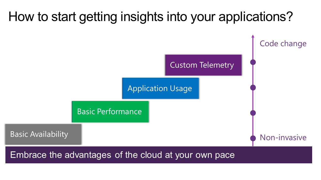 How to start getting insights into your applications