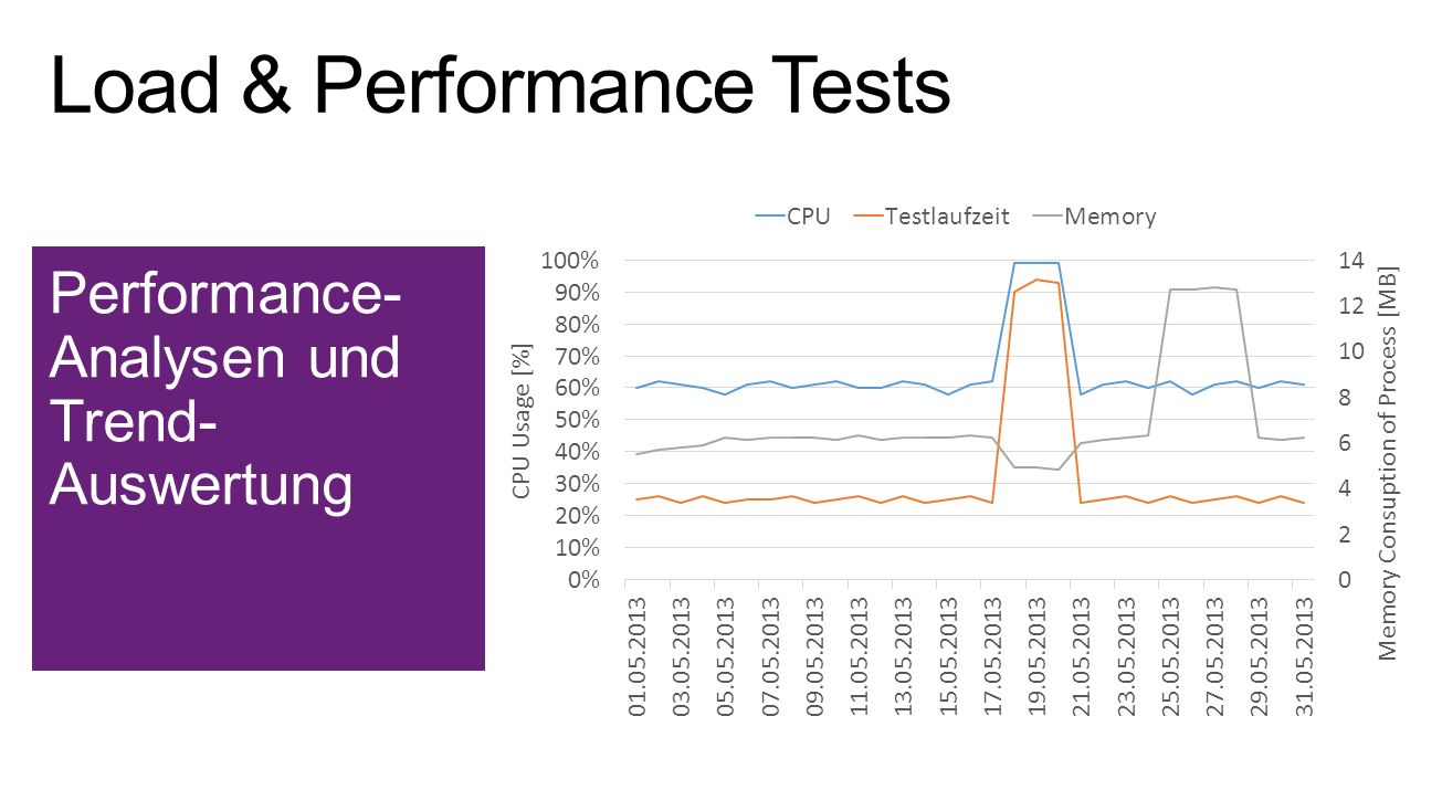 Load & Performance Tests
