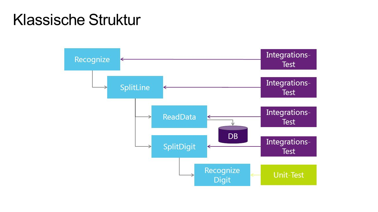 Klassische Struktur Recognize SplitLine ReadData DB Integrations-Test