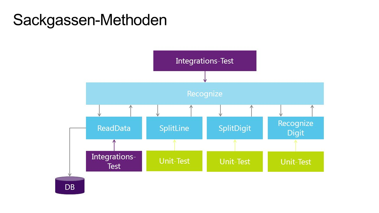 Sackgassen-Methoden SplitLine DB ReadData Recognize Integrations-Test