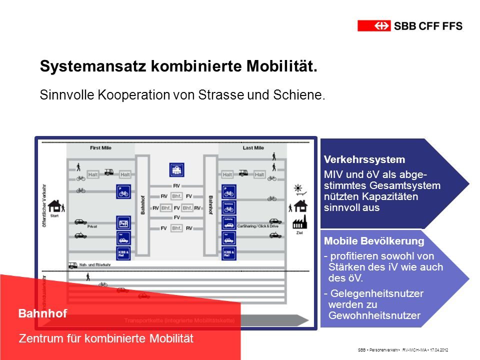 Systemansatz kombinierte Mobilität.
