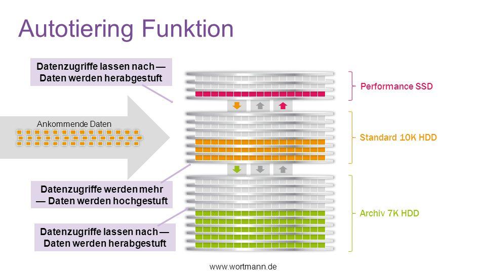 Autotiering Funktion Datenzugriffe lassen nach — Daten werden herabgestuft. Performance SSD. Ankommende Daten.