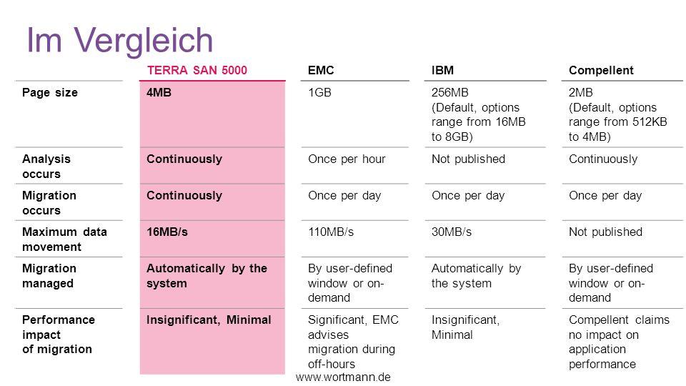 Im Vergleich TERRA SAN 5000 EMC IBM Compellent Page size 4MB 1GB 256MB
