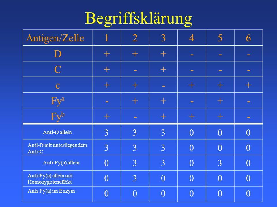 Begriffsklärung Antigen/Zelle 1 2 3 4 5 6 D + - C c Fya Fyb 3 3 3 3 3
