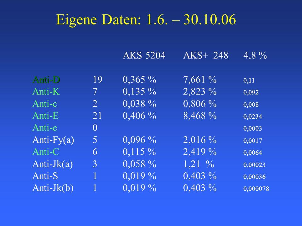 Eigene Daten: 1.6. – 30.10.06 AKS 5204 AKS+ 248 4,8 %