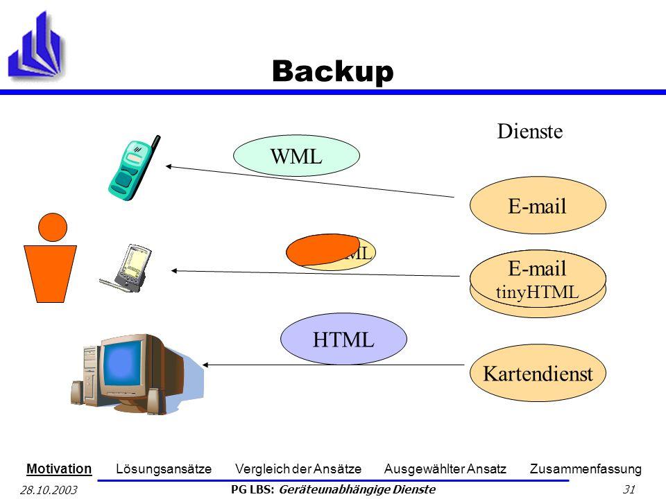Backup Dienste WML E-mail E-mail E-mail WML E-mail HTML Kartendienst