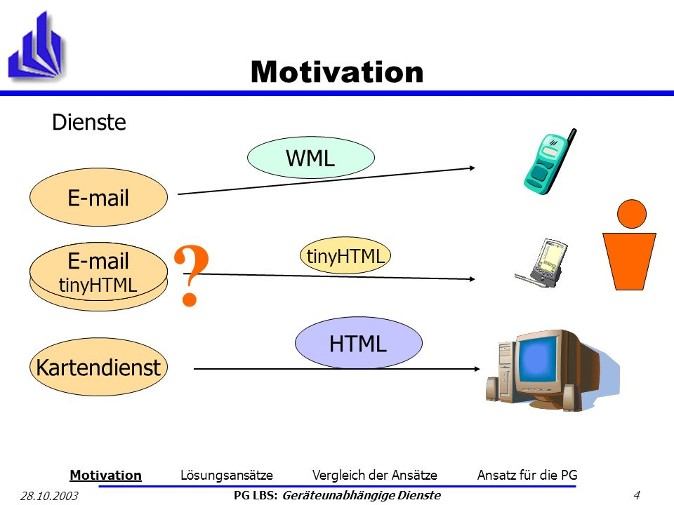 Motivation Dienste WML E-mail E-mail E-mail WML E-mail HTML