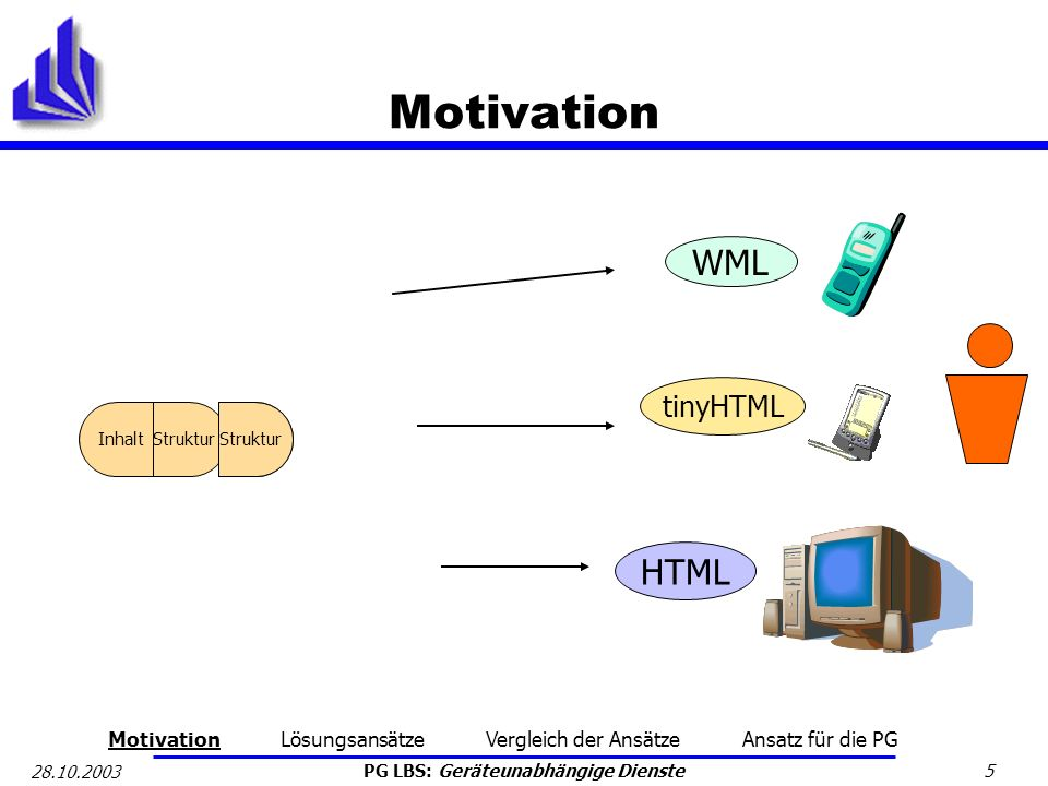 Motivation WML HTML tinyHTML