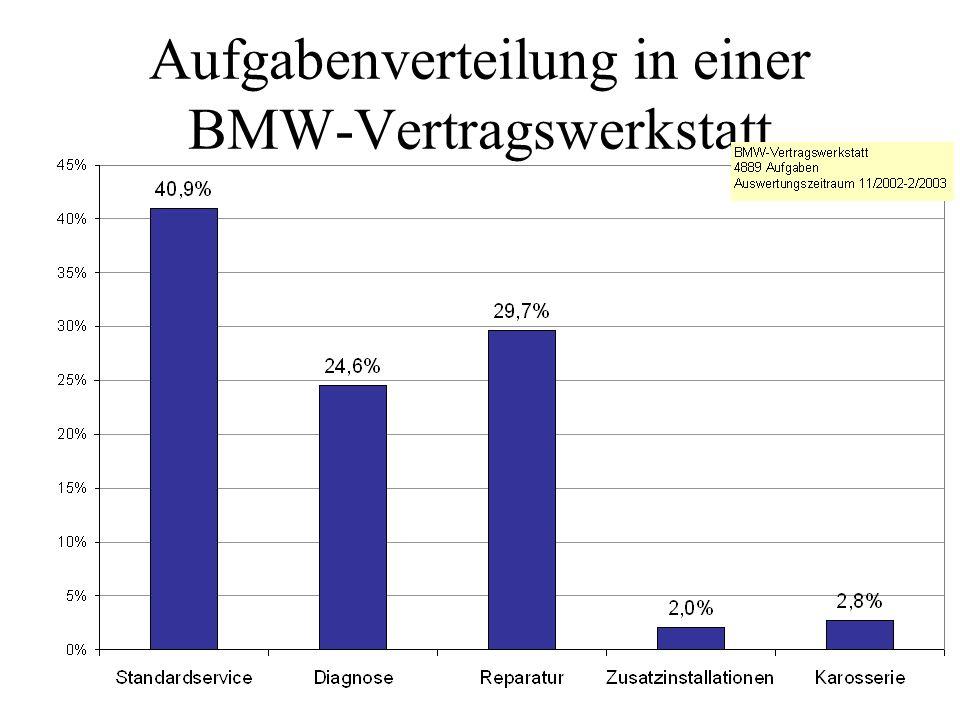 Aufgabenverteilung in einer BMW-Vertragswerkstatt