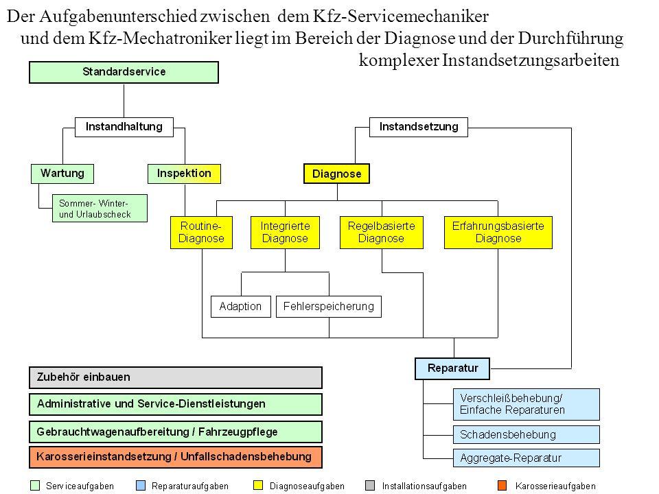 Der Aufgabenunterschied zwischen dem Kfz-Servicemechaniker und dem Kfz-Mechatroniker liegt im Bereich der Diagnose und der Durchführung komplexer Instandsetzungsarbeiten