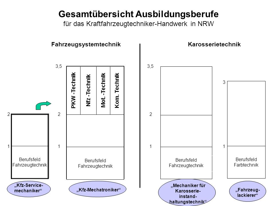 Gesamtübersicht Ausbildungsberufe für das Kraftfahrzeugtechniker-Handwerk in NRW