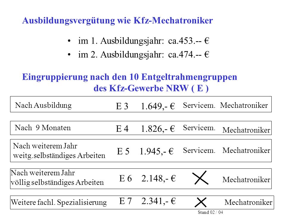 Ausbildungsvergütung wie Kfz-Mechatroniker