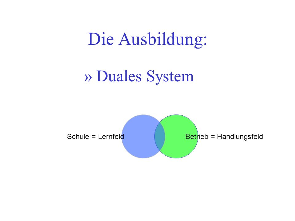 Die Ausbildung: Duales System