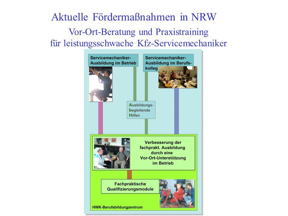 Aktuelle Fördermaßnahmen in NRW