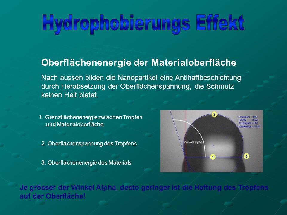 Hydrophobierungs Effekt