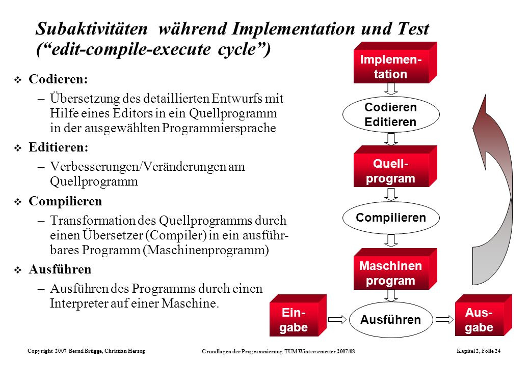 Subaktivitäten während Implementation und Test ( edit-compile-execute cycle )