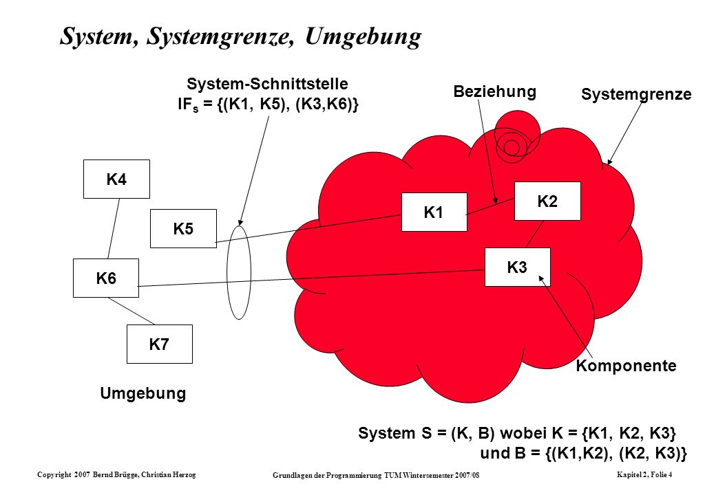 System, Systemgrenze, Umgebung