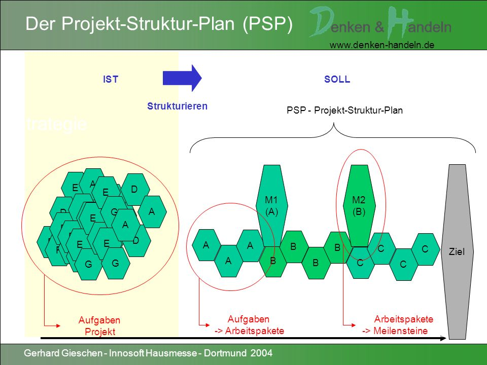 PSP - Projekt-Struktur-Plan