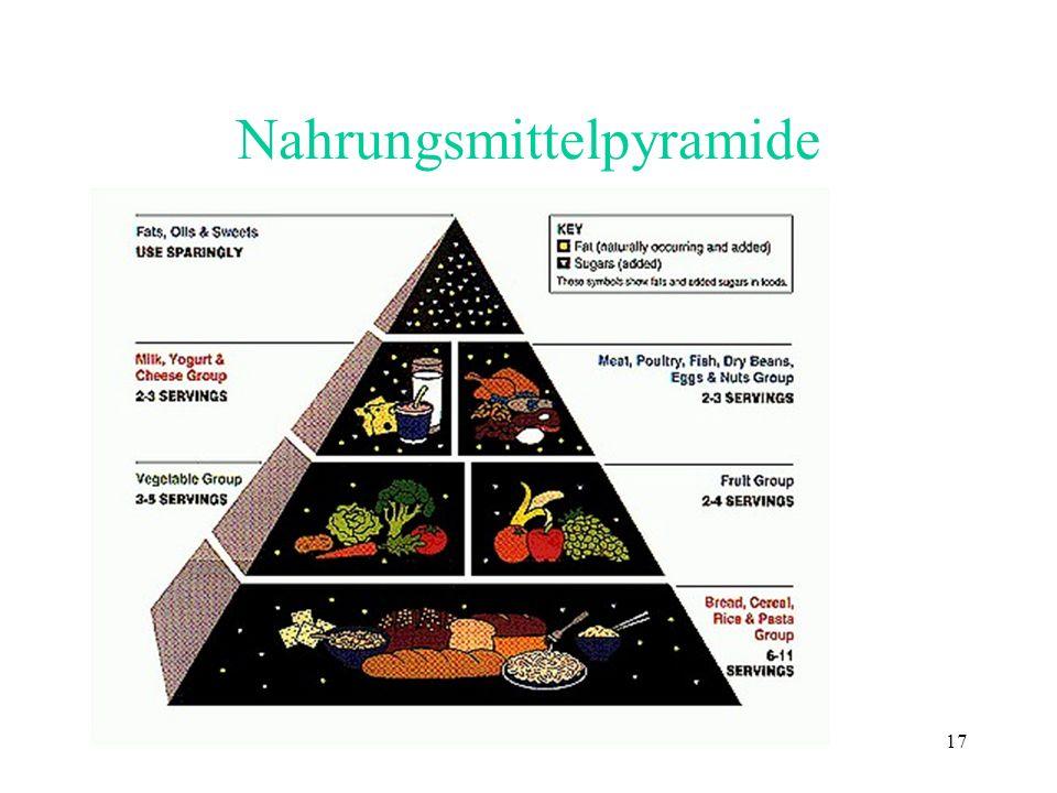 Nahrungsmittelpyramide