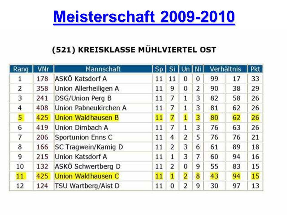 Meisterschaft 2009-2010