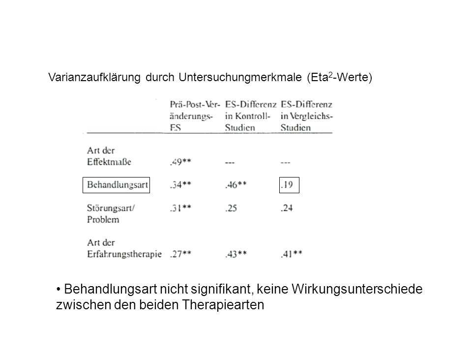 Varianzaufklärung durch Untersuchungmerkmale (Eta2-Werte)