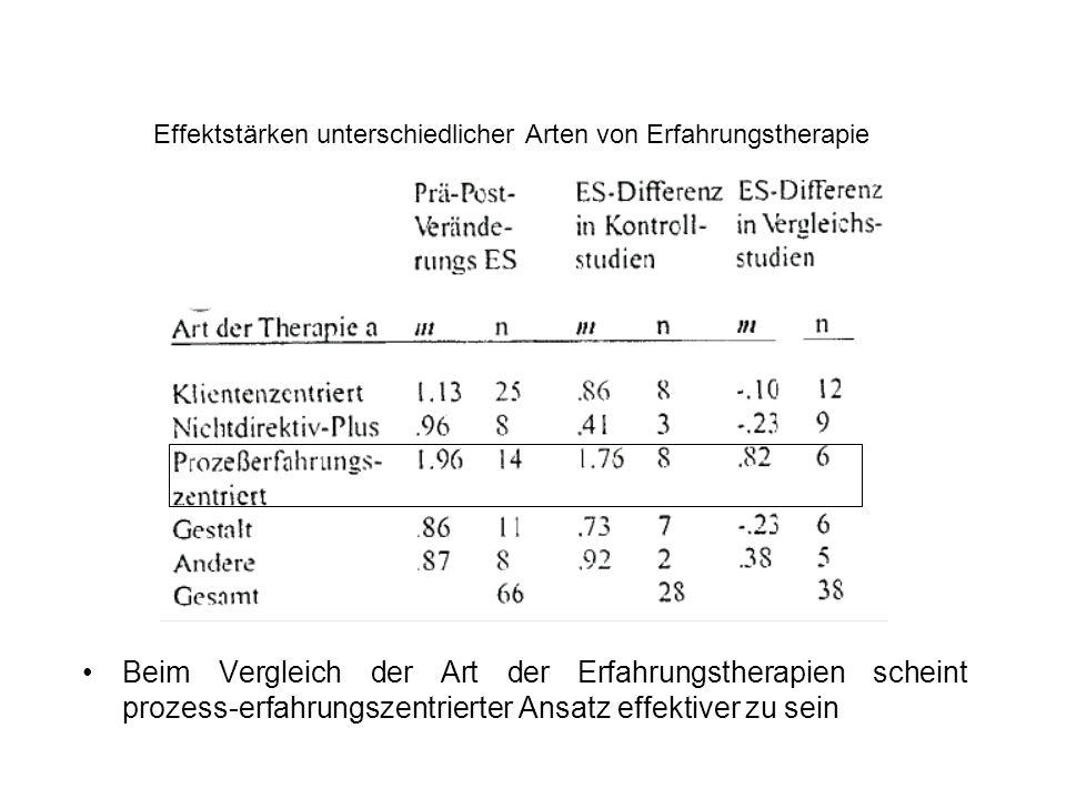 Effektstärken unterschiedlicher Arten von Erfahrungstherapie