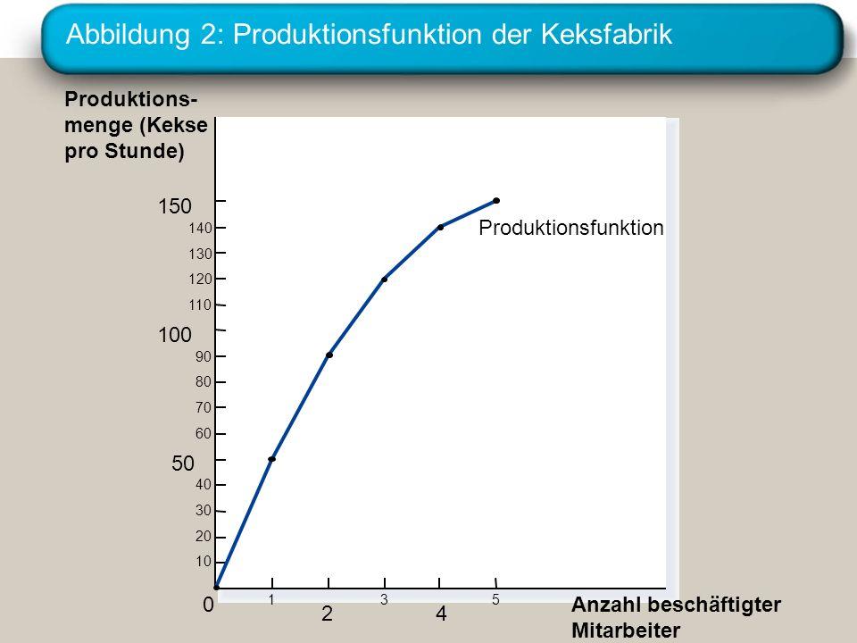 Abbildung 2: Produktionsfunktion der Keksfabrik
