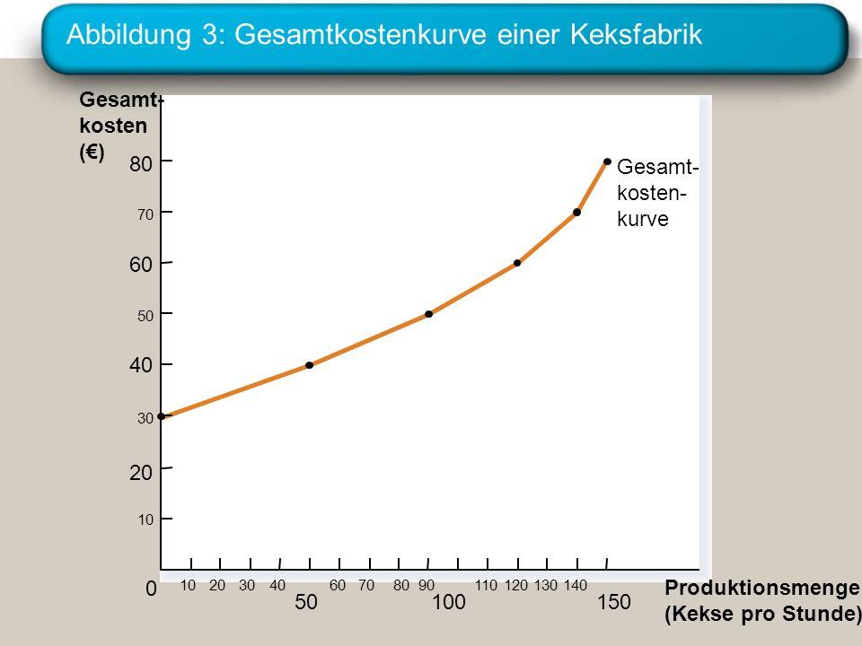 Abbildung 3: Gesamtkostenkurve einer Keksfabrik