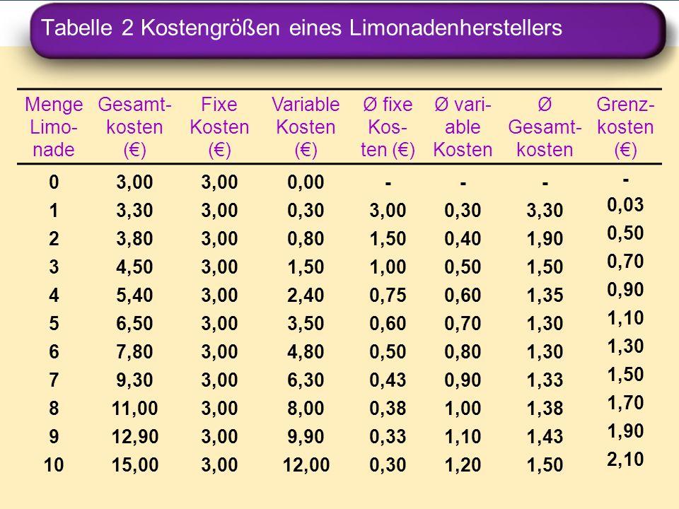 Tabelle 2 Kostengrößen eines Limonadenherstellers