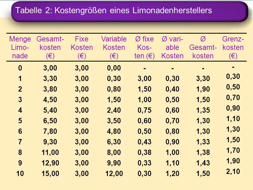 Tabelle 2: Kostengrößen eines Limonadenherstellers