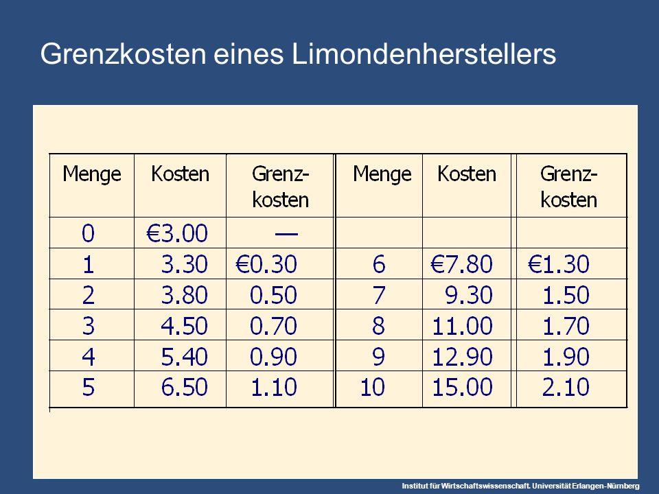 Grenzkosten eines Limondenherstellers