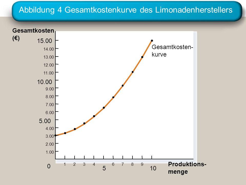 Abbildung 4 Gesamtkostenkurve des Limonadenherstellers