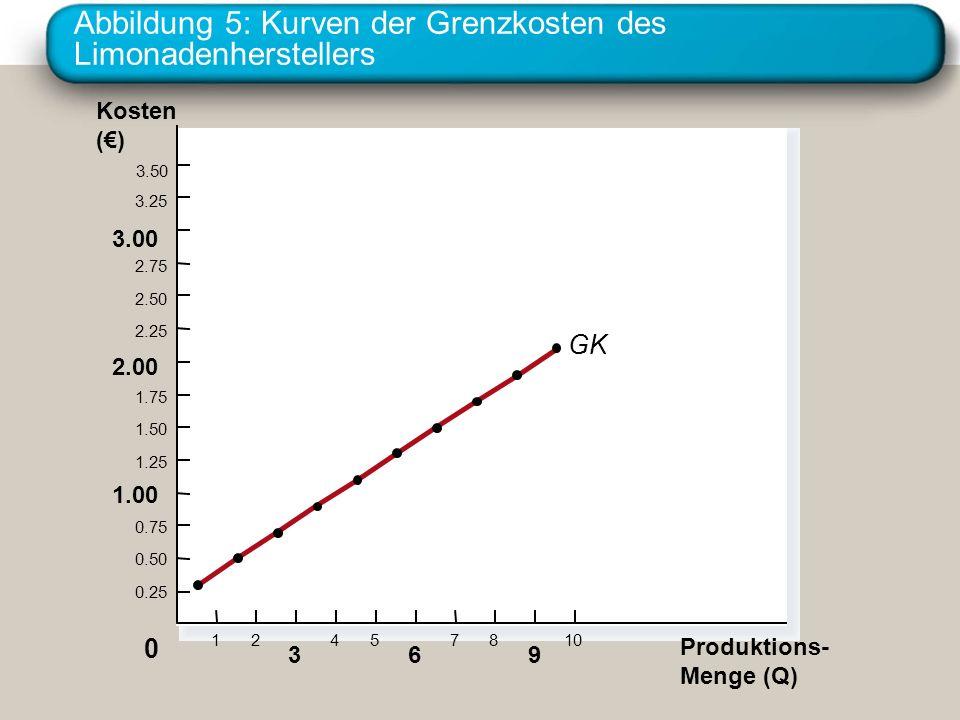 Abbildung 5: Kurven der Grenzkosten des Limonadenherstellers